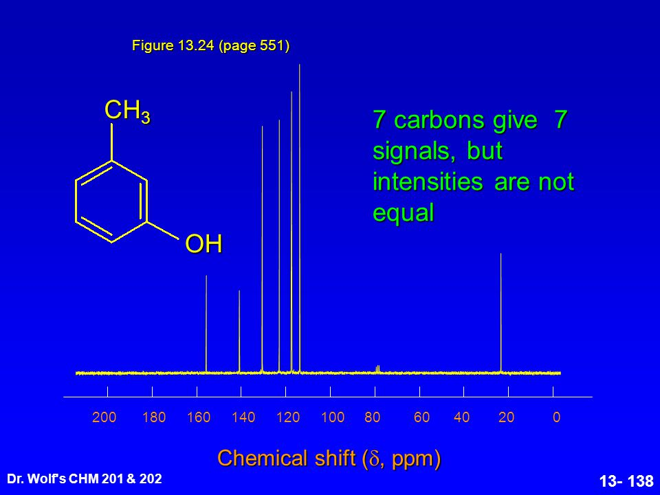 Dr. Wolf's CHM 201 & 202 13- 138 CH 3 OH Figure 13.24 (page 551) Chemical shift ( , ppm) 020406080100120140160180200 7 carbons give 7 signals, but in