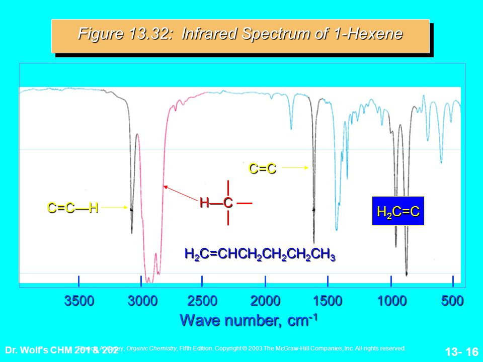 Dr. Wolf's CHM 201 & 202 13- 16200035003000250010001500500 Wave number, cm -1 Figure 13.32: Infrared Spectrum of 1-Hexene H 2 C=CHCH 2 CH 2 CH 2 CH 3
