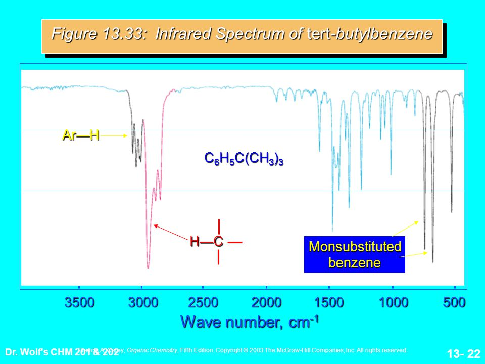 Dr. Wolf's CHM 201 & 202 13- 22200035003000250010001500500 Wave number, cm -1 Figure 13.33: Infrared Spectrum of tert-butylbenzene H—C Ar—H Monsubstit