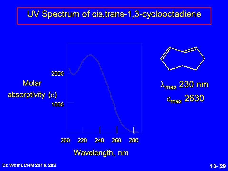 Dr. Wolf's CHM 201 & 202 13- 29 200220240260280 1000 2000 Wavelength, nm max 230 nm max 230 nm  max 2630 Molar absorptivity (  ) UV Spectrum of cis,