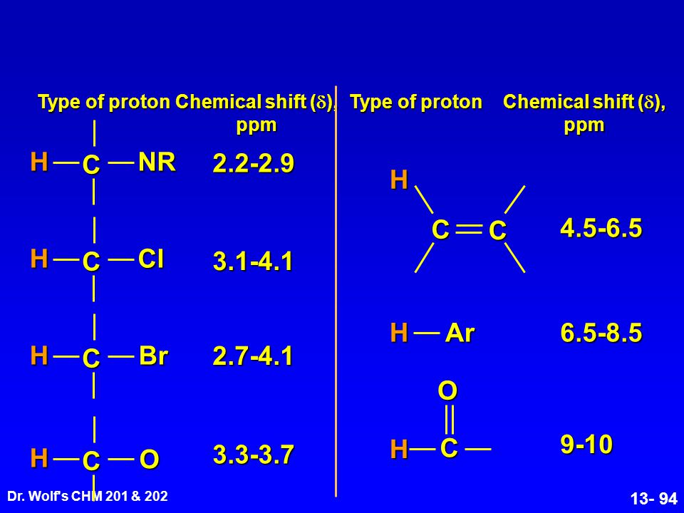 Dr. Wolf's CHM 201 & 202 13- 94 Type of proton Chemical shift (  ), ppm Type of proton Chemical shift (  ), ppm C HBr 2.7-4.1 9-10 COH 2.2-2.9 C HNR