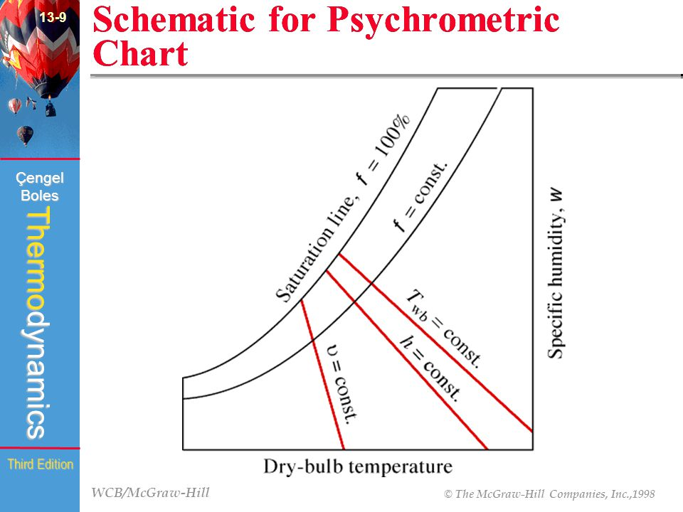 WCB/McGraw-Hill © The McGraw-Hill Companies, Inc.,1998 Thermodynamics Çengel Boles Third Edition Schematic for Psychrometric Chart (Fig.