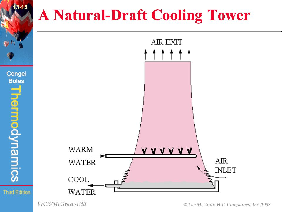 WCB/McGraw-Hill © The McGraw-Hill Companies, Inc.,1998 Thermodynamics Çengel Boles Third Edition A Natural-Draft Cooling Tower (fig.
