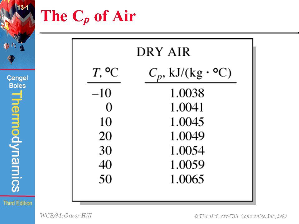 WCB/McGraw-Hill © The McGraw-Hill Companies, Inc.,1998 Thermodynamics Çengel Boles Third Edition (fig.