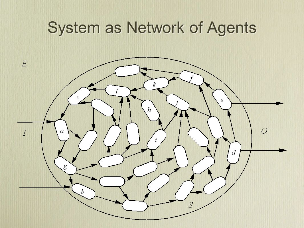 System as Network of Agents