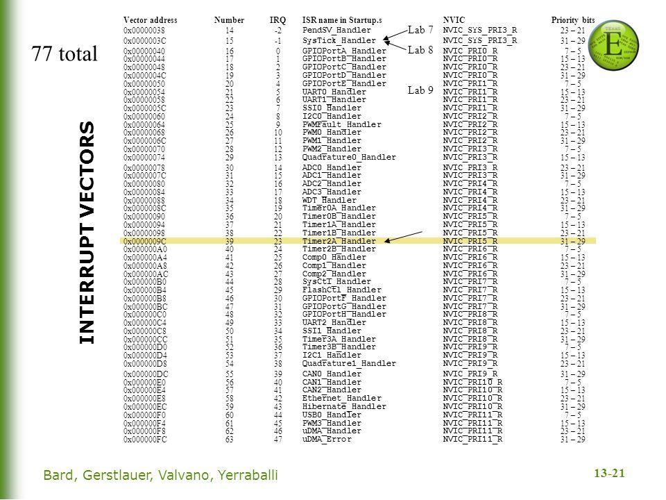 13-21 INTERRUPT VECTORS Lab 7 Lab 8 Lab 9 77 total Bard, Gerstlauer, Valvano, Yerraballi