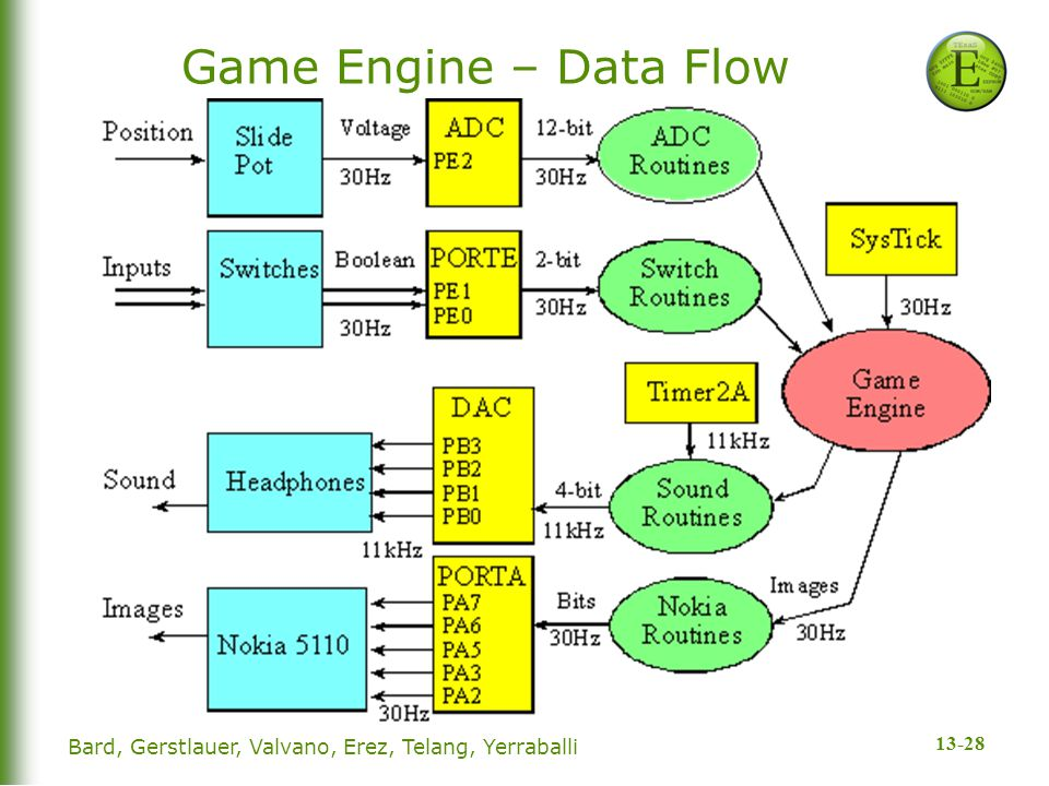 13-28 Game Engine – Data Flow Bard, Gerstlauer, Valvano, Erez, Telang, Yerraballi