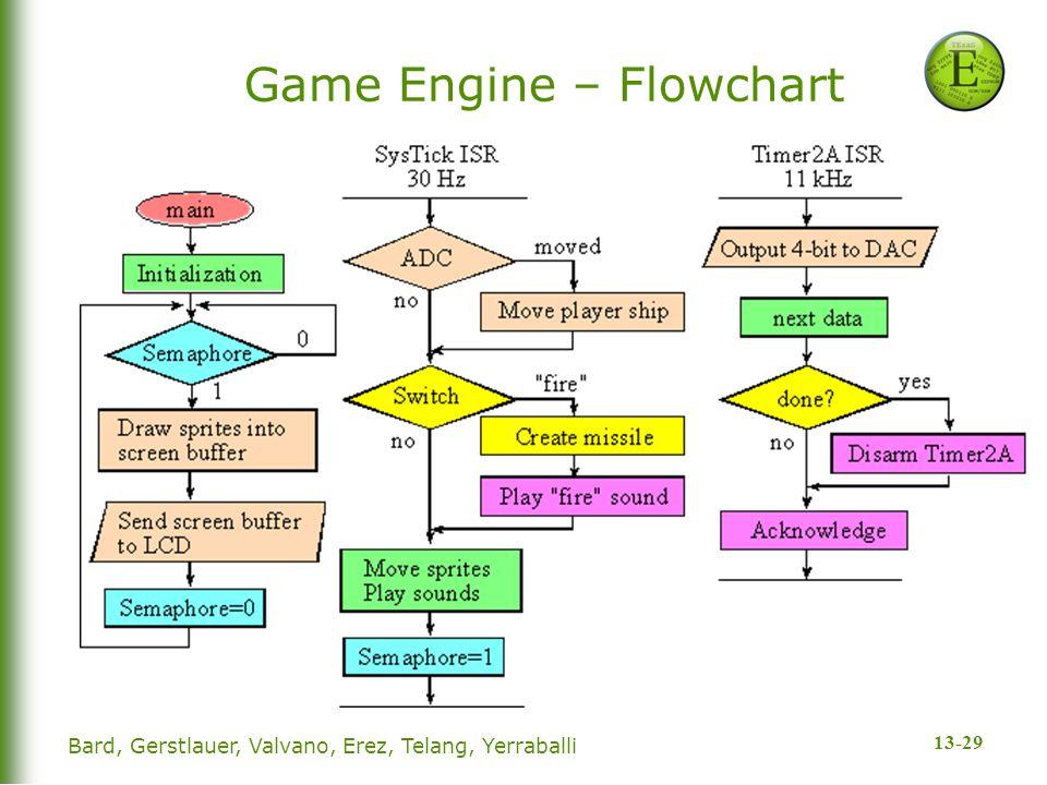 13-29 Game Engine – Flowchart Bard, Gerstlauer, Valvano, Erez, Telang, Yerraballi