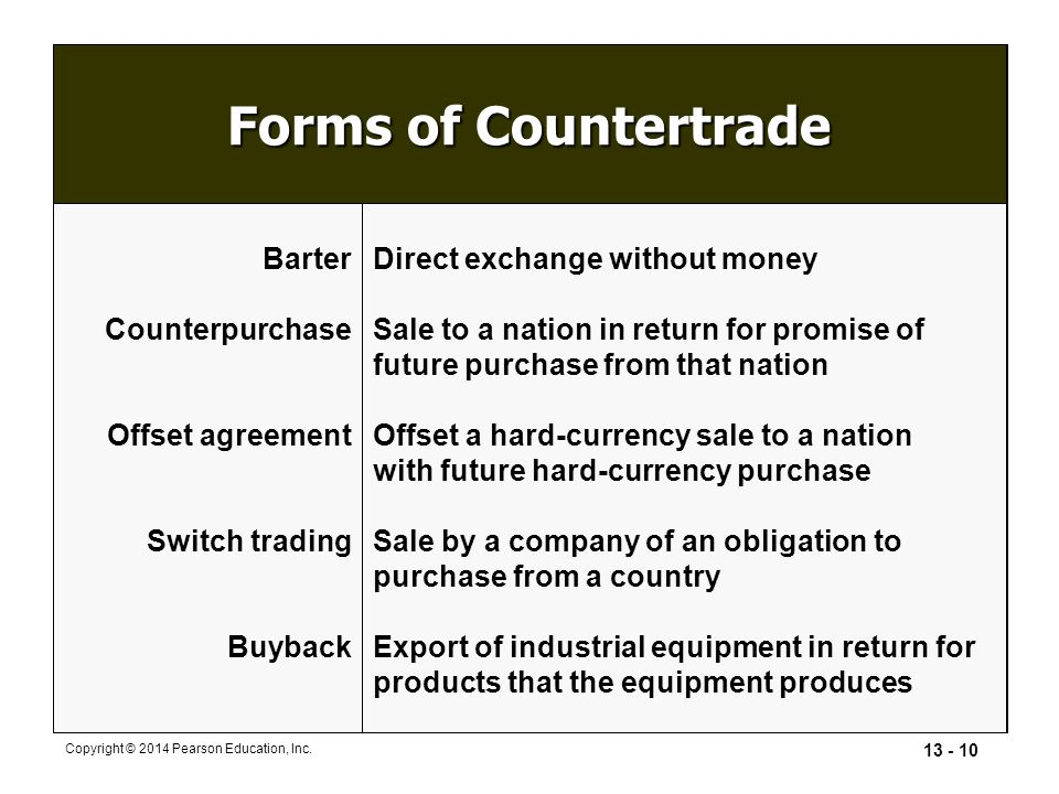 13 - 10 Copyright © 2014 Pearson Education, Inc. Forms of Countertrade Barter Counterpurchase Offset agreement Switch trading Buyback Direct exchange