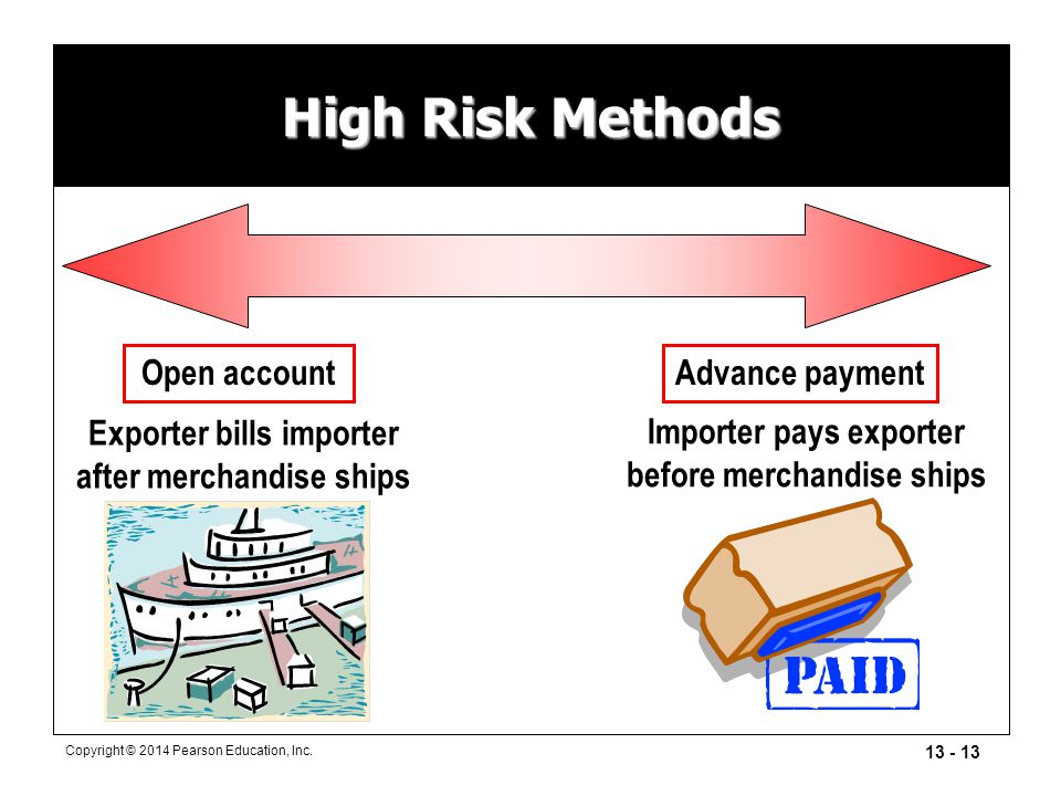 13 - 13 Copyright © 2014 Pearson Education, Inc. High Risk Methods Exporter bills importer after merchandise ships Importer pays exporter before merch