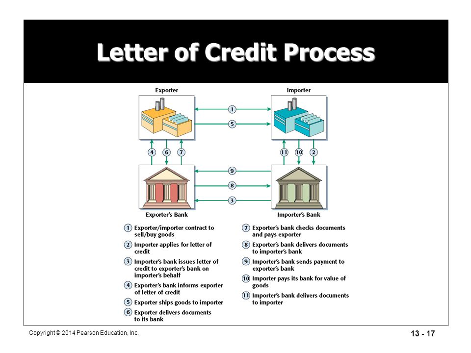 13 - 17 Copyright © 2014 Pearson Education, Inc. Letter of Credit Process