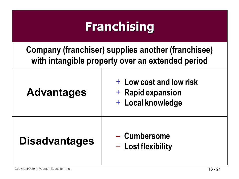 13 - 21 Copyright © 2014 Pearson Education, Inc. Franchising Advantages + Low cost and low risk + Rapid expansion + Local knowledge – Cumbersome – Los