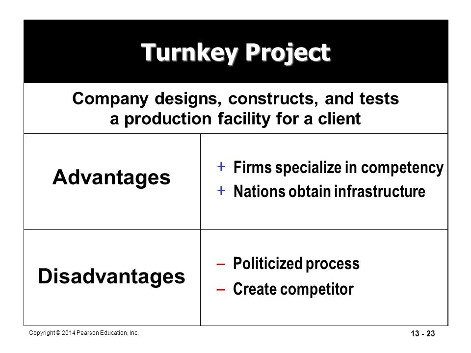 13 - 23 Copyright © 2014 Pearson Education, Inc. Turnkey Project Advantages + Firms specialize in competency + Nations obtain infrastructure – Politic