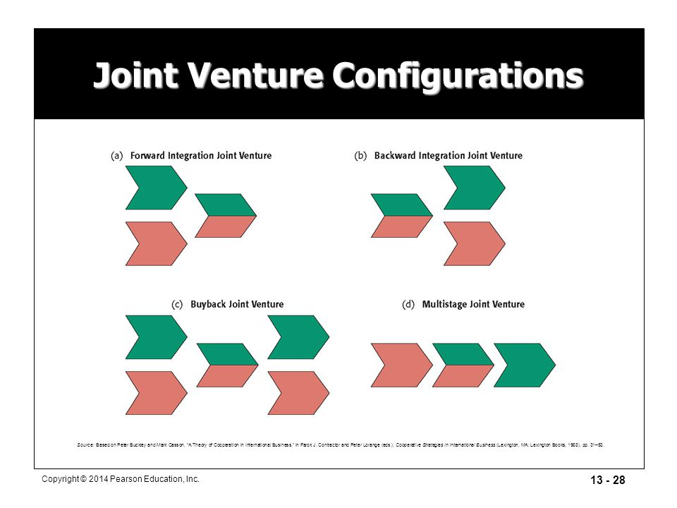 """13 - 28 Copyright © 2014 Pearson Education, Inc. Joint Venture Configurations Source: Based on Peter Buckley and Mark Casson, """"A Theory of Cooperation"""