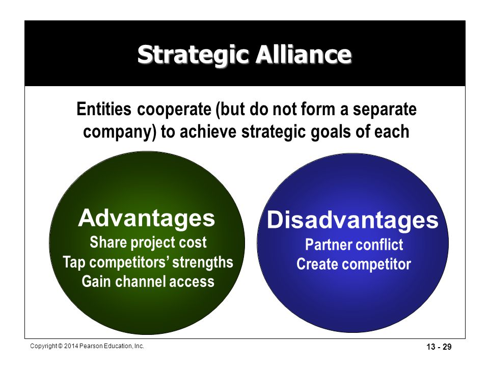 13 - 29 Copyright © 2014 Pearson Education, Inc. Strategic Alliance Disadvantages Partner conflict Create competitor Advantages Share project cost Tap