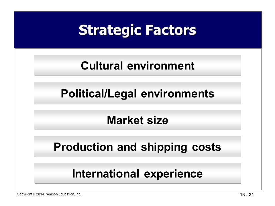 13 - 31 Copyright © 2014 Pearson Education, Inc. Strategic Factors Cultural environment Political/Legal environments Market size Production and shippi