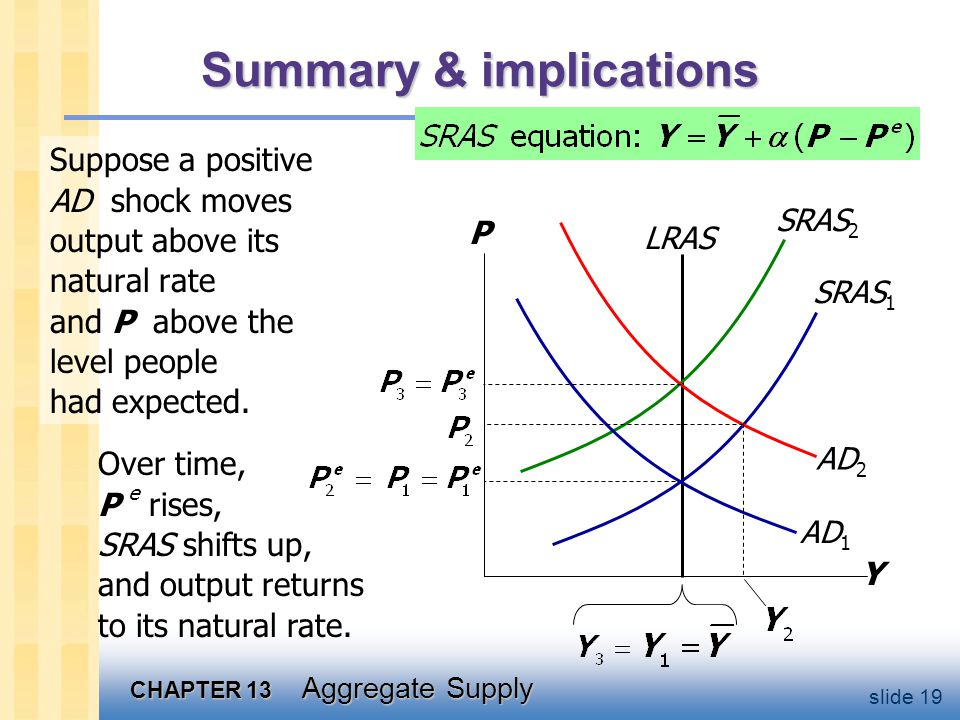 CHAPTER 13 Aggregate Supply slide 19 Summary & implications Suppose a positive AD shock moves output above its natural rate and P above the level people had expected.