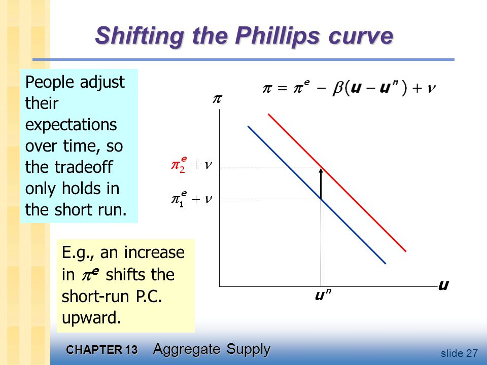 CHAPTER 13 Aggregate Supply slide 27 Shifting the Phillips curve People adjust their expectations over time, so the tradeoff only holds in the short run.