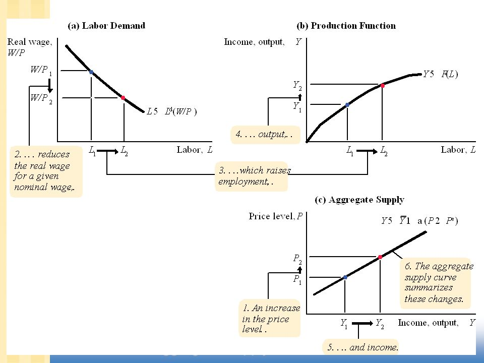 CHAPTER 13 Aggregate Supply slide 6