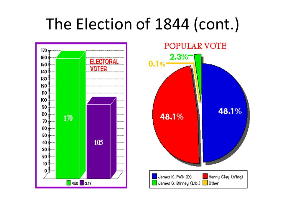 The Election of 1844 (cont.)