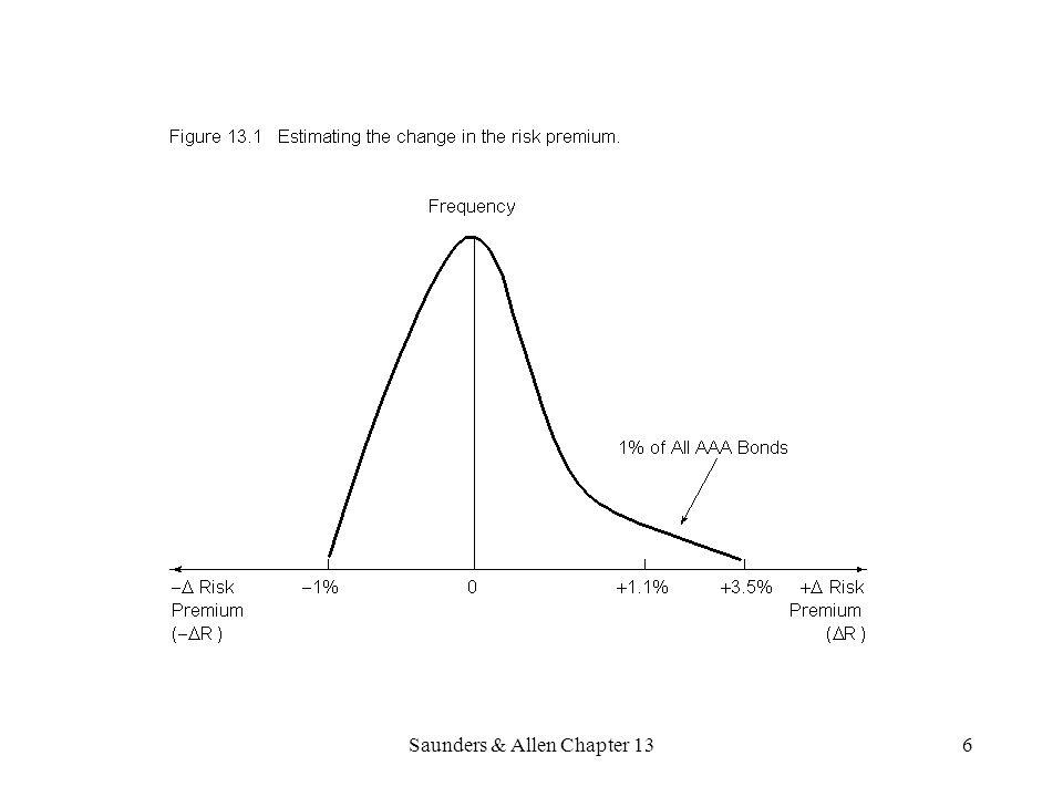 7 The Experientially-based Approach to Capital at Risk Measurement If 99.97% VAR (AA rating) and normal distribution, then the multiplier is 3.4.