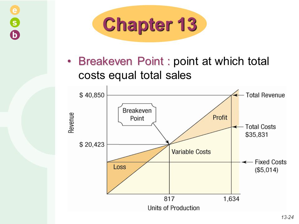 e s b Breakeven Point :Breakeven Point : point at which total costs equal total sales Chapter 13 13-24