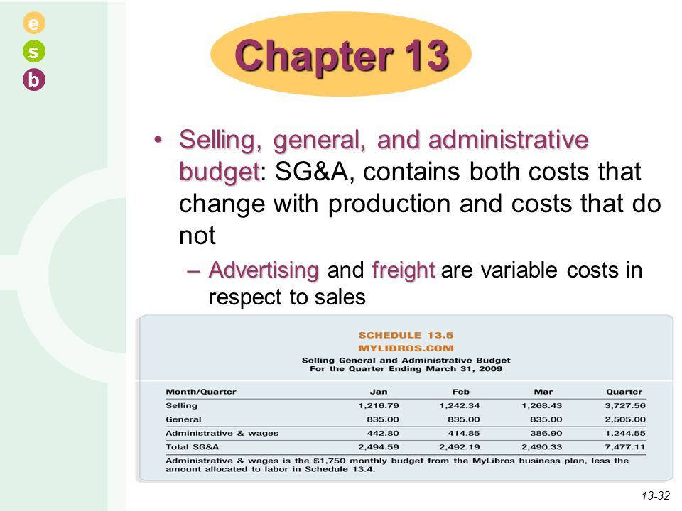 e s b Selling, general, and administrative budgetSelling, general, and administrative budget: SG&A, contains both costs that change with production an