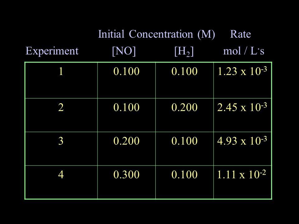 Initial Concentration (M) Rate Experiment [NO] [H 2 ] mol / L.