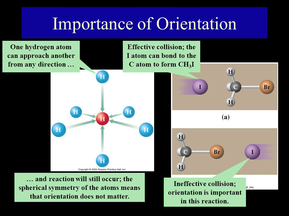Importance of Orientation One hydrogen atom can approach another from any direction … … and reaction will still occur; the spherical symmetry of the atoms means that orientation does not matter.