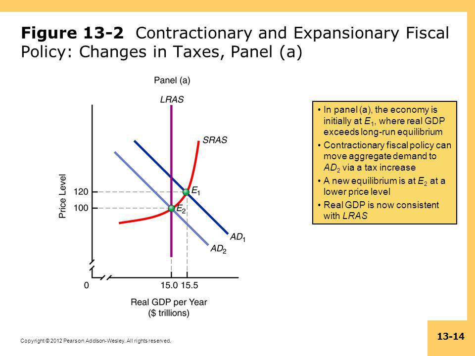 Copyright © 2012 Pearson Addison-Wesley. All rights reserved. 13-14 Figure 13-2 Contractionary and Expansionary Fiscal Policy: Changes in Taxes, Panel