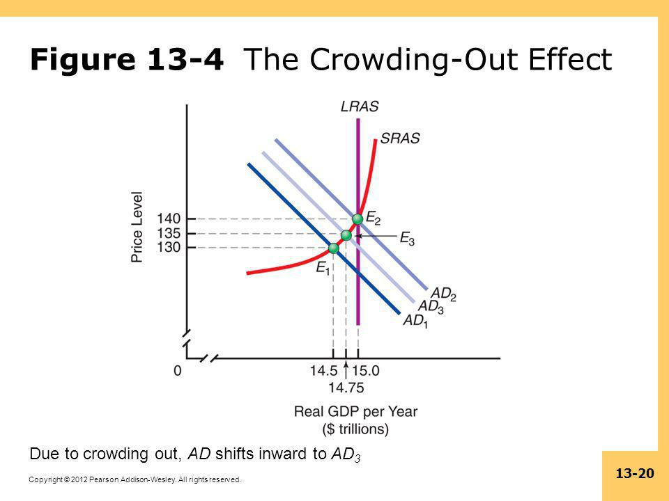 Copyright © 2012 Pearson Addison-Wesley. All rights reserved. 13-20 Figure 13-4 The Crowding-Out Effect Due to crowding out, AD shifts inward to AD 3