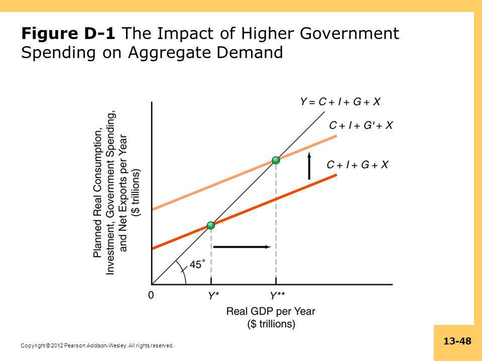 Copyright © 2012 Pearson Addison-Wesley. All rights reserved. 13-48 Figure D-1 The Impact of Higher Government Spending on Aggregate Demand