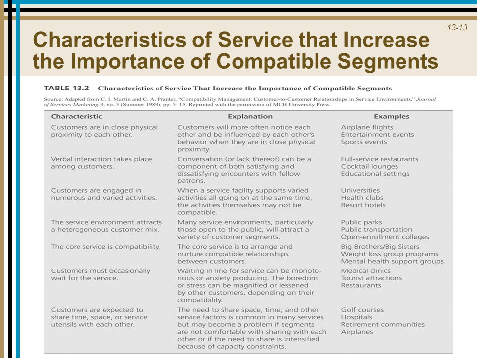 13-13 Characteristics of Service that Increase the Importance of Compatible Segments