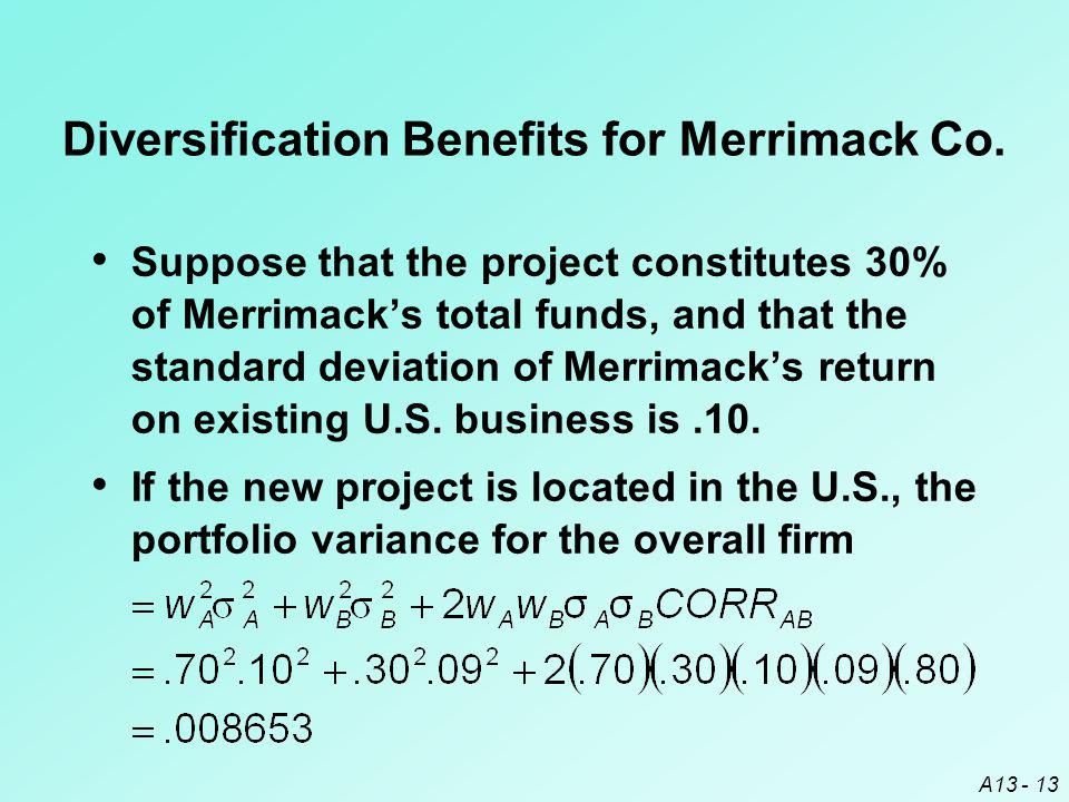 A13 - 13 Suppose that the project constitutes 30% of Merrimack's total funds, and that the standard deviation of Merrimack's return on existing U.S.