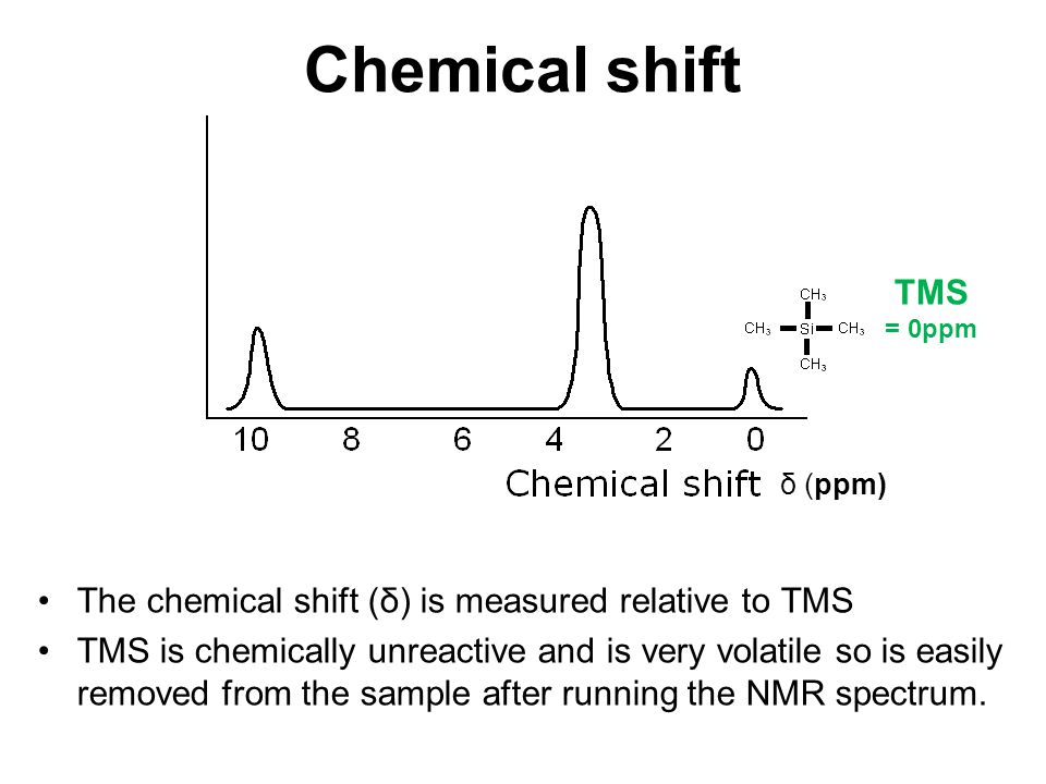 Chemical shift The chemical shift (δ) is measured relative to TMS TMS is chemically unreactive and is very volatile so is easily removed from the samp