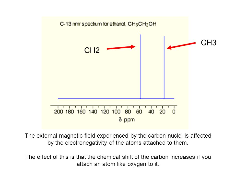 CH3 CH2 The external magnetic field experienced by the carbon nuclei is affected by the electronegativity of the atoms attached to them. The effect of