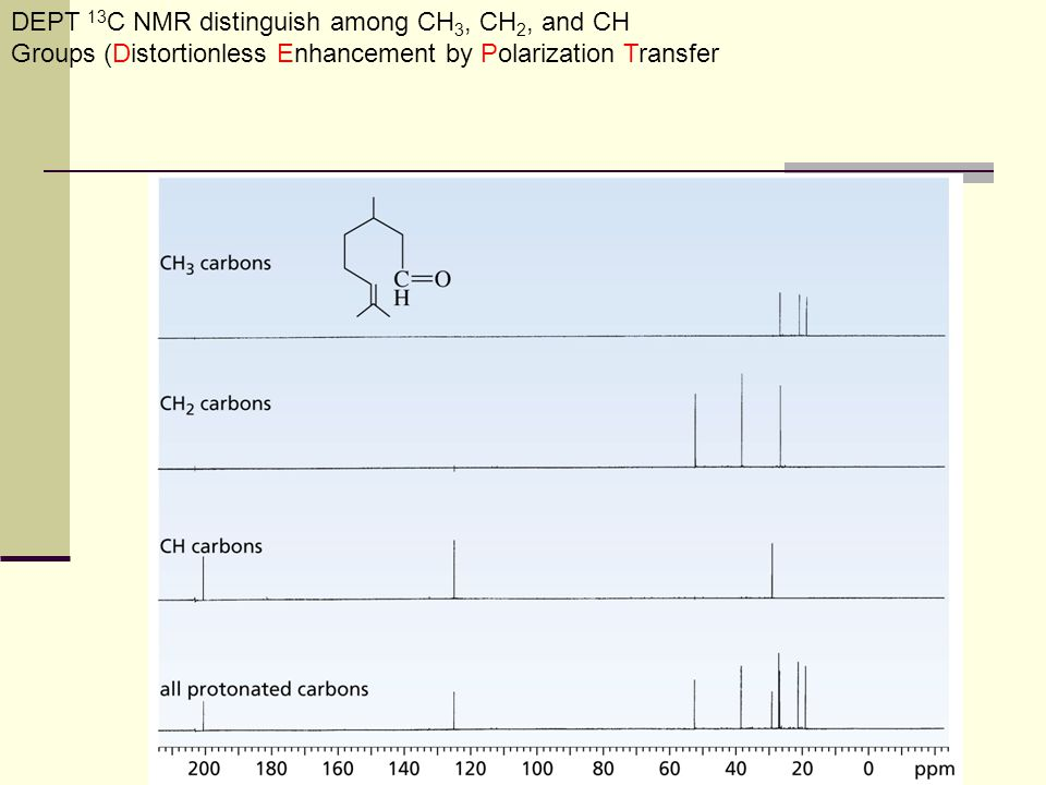 24 13.6 DEPT 13 C NMR Spectroscopy Improved pulsing and computational methods give additional information DEPT-NMR (distortionless enhancement by polarization transfer) Normal spectrum shows all C's then: Obtain spectrum of all C's except quaternary (broad band decoupled) Change pulses to obtain separate information for CH 2, CH Subtraction reveals each type (See Figure 13-10)