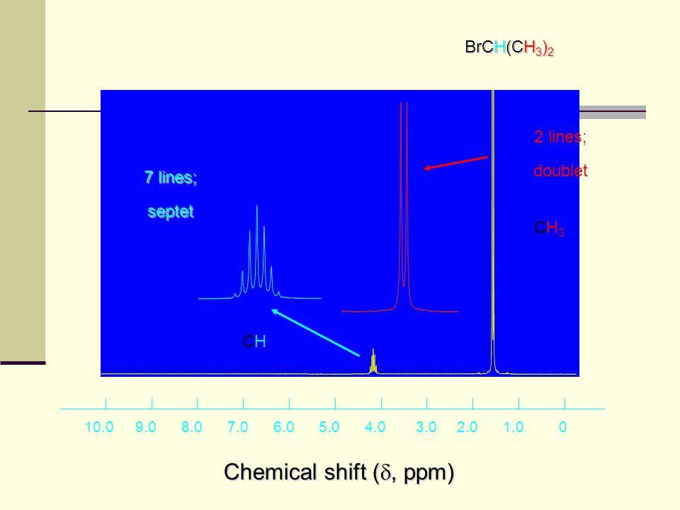 01.02.03.04.05.06.07.08.09.010.0 Chemical shift ( , ppm) BrCH 2 CH 3 4 lines; quartet 3 lines; triplet CH3CH3 CH2CH2