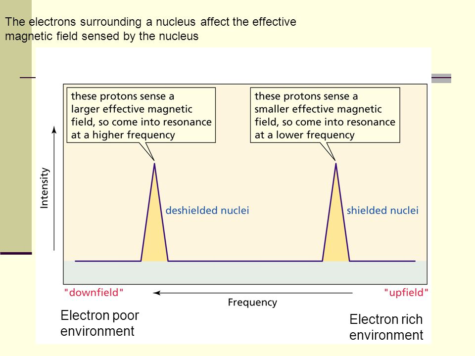 absorb  E  -spin states  -spin states release  E Signals detected by NMR FID