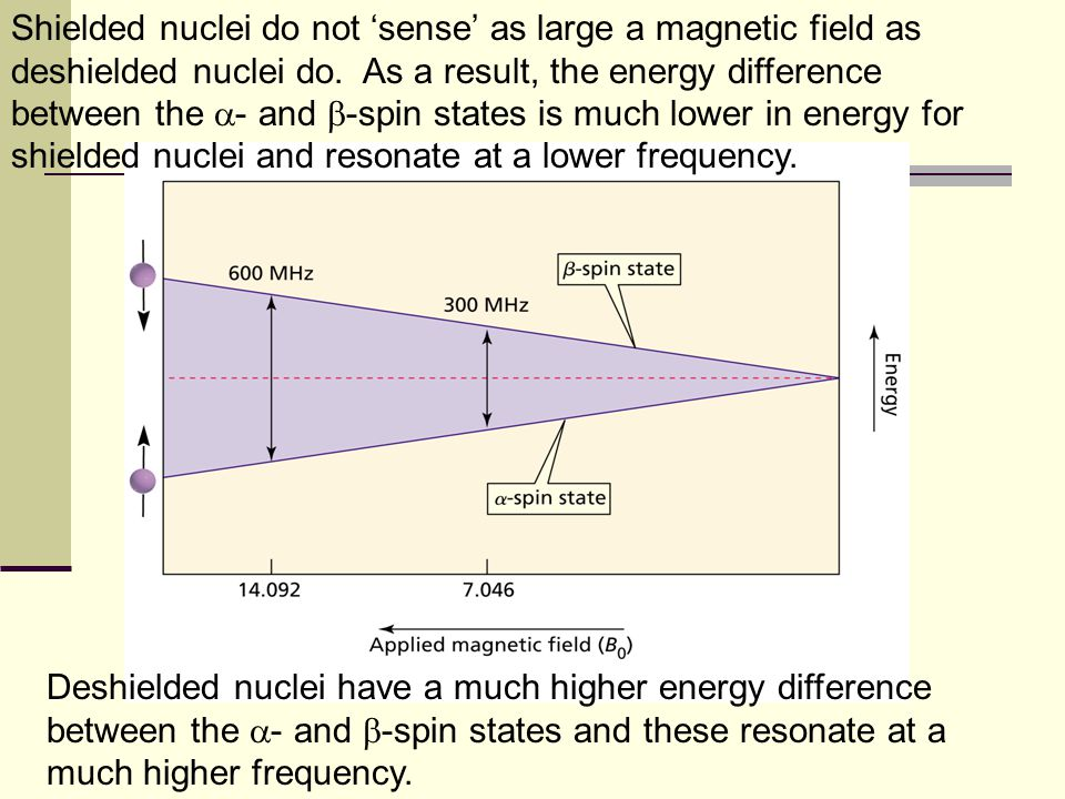 The electrons surrounding a nucleus affect the effective magnetic field sensed by the nucleus Electron poor environment Electron rich environment