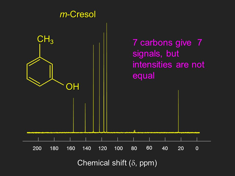 m-Cresol Chemical shift ( , ppm) 02040 60 80100120140160180200 7 carbons give 7 signals, but intensities are not equal CH 3 OH