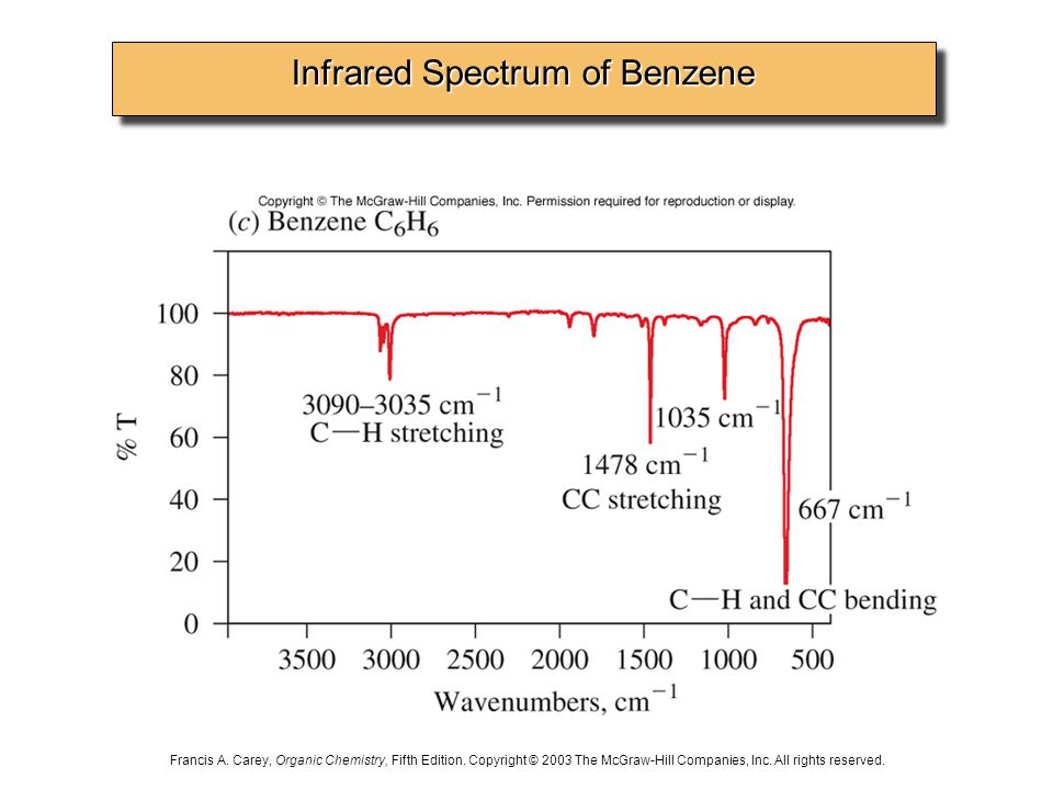 Infrared Spectrum of Benzene Francis A. Carey, Organic Chemistry, Fifth Edition.