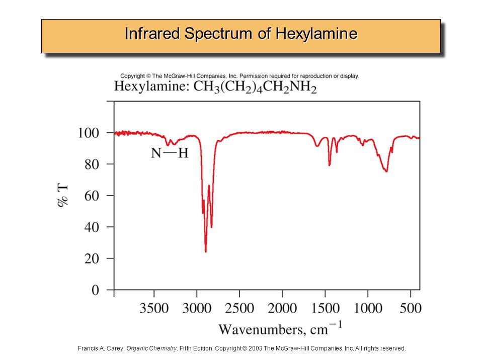 Infrared Spectrum of Hexylamine Francis A. Carey, Organic Chemistry, Fifth Edition.