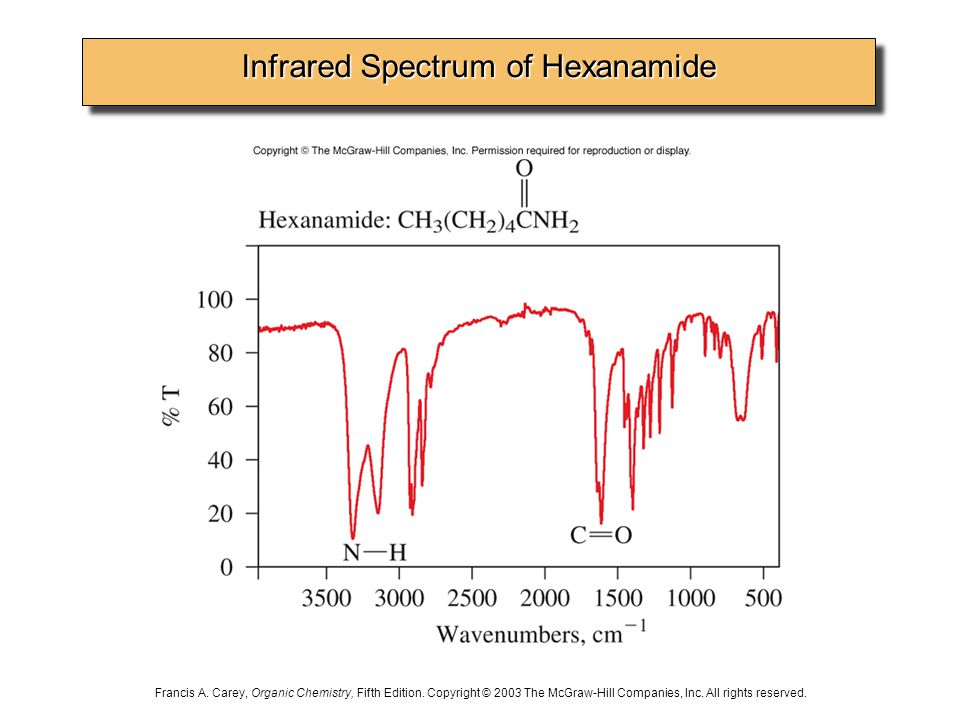 Infrared Spectrum of Hexanamide Francis A. Carey, Organic Chemistry, Fifth Edition.