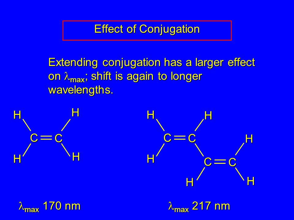 Effect of Conjugation Extending conjugation has a larger effect on max ; shift is again to longer wavelengths.