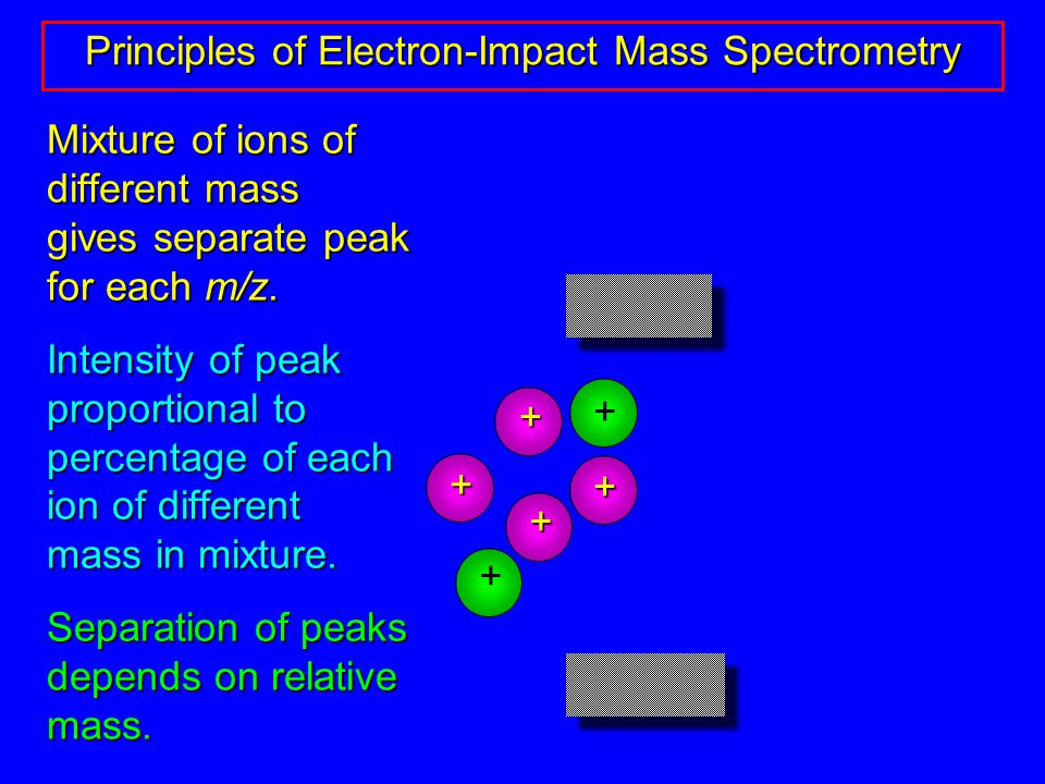 Mixture of ions of different mass gives separate peak for each m/z.