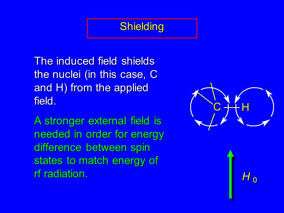 Shielding The induced field shields the nuclei (in this case, C and H) from the applied field.