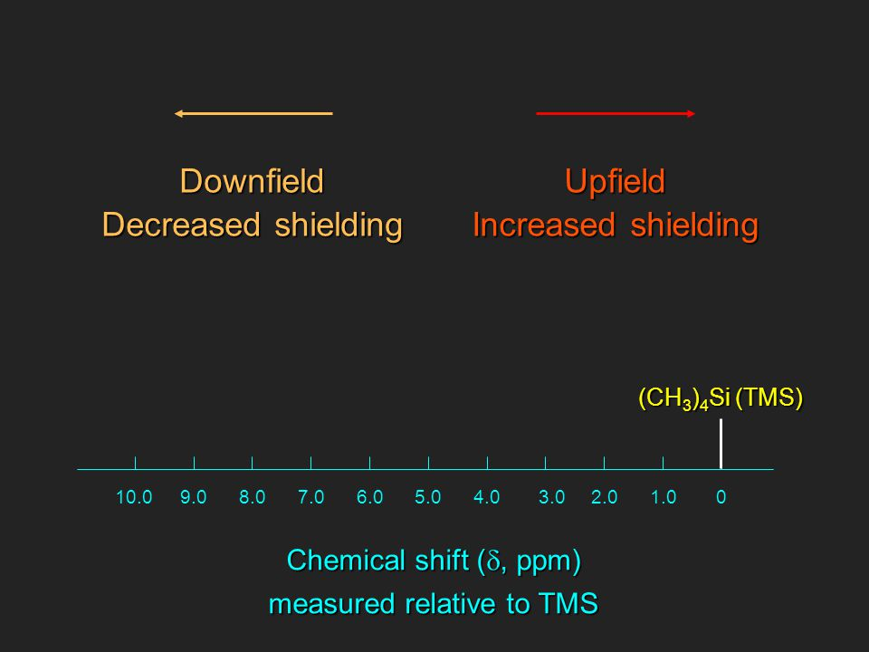 01.02.03.04.05.06.07.08.09.010.0 Chemical shift ( , ppm) measured relative to TMS Upfield Increased shielding Downfield Decreased shielding (CH 3 ) 4 Si (TMS)