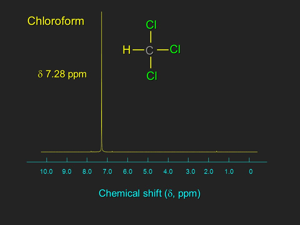 01.02.03.04.05.06.07.08.09.010.0 Chemical shift ( , ppm)  7.28 ppm H C Cl ClClChloroform