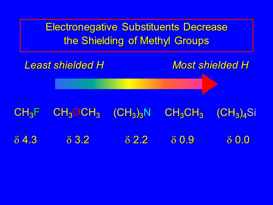 Electronegative Substituents Decrease the Shielding of Methyl Groups Least shielded H Most shielded H CH 3 F CH 3 OCH 3 (CH 3 ) 3 N CH 3 CH 3 (CH 3 ) 4 Si  4.3  3.2  2.2  0.9  0.0